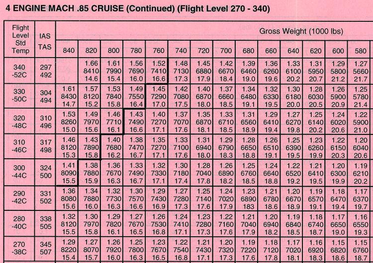 PerfMaginGame(4)(UalB747M.85CruiseChart)(150dpi)